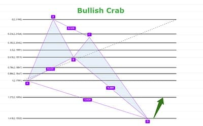 Układ harmoniczny Crab Jak wygląda?